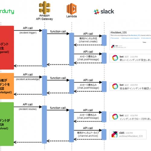 AWS LambdaとAPI Gatewayを利用し、PagerDutyのインシデント発生時にSlackに専用チャンネルを作成する #3