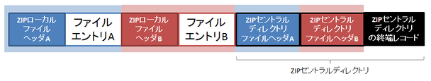 zip_overview_multi_file