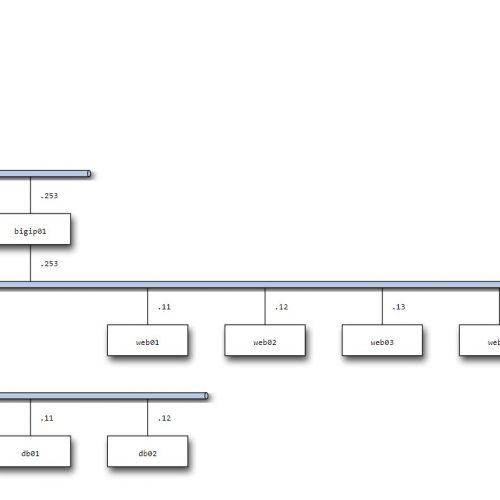 Excel以外でネットワーク構成図を書きたくなったのでPlantUMLとnwdiagを試してみました。