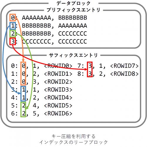 そのまま使える、Oracleインデックスのキー圧縮ガイドラインとインデックス設計の話