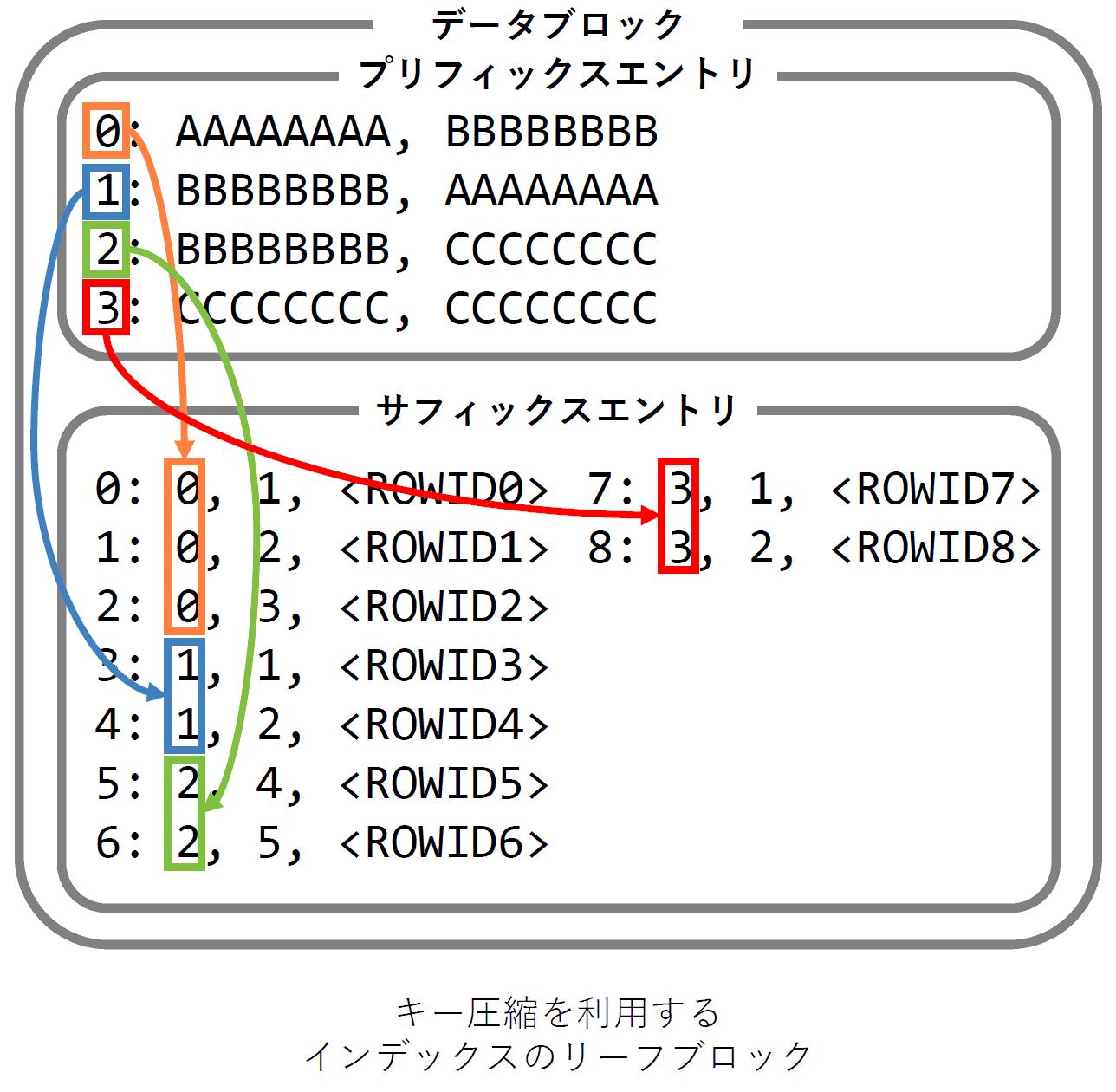 キー圧縮の構造